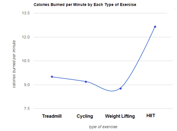 calories burned by types of exercises