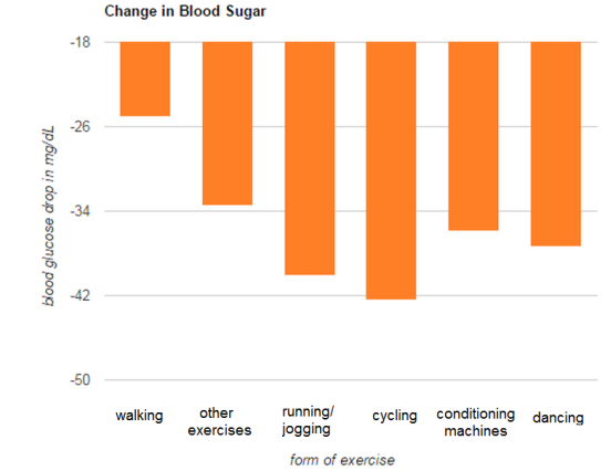 blood sugar effects of exercise