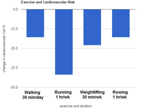 exercise lowers cardiovascular risk