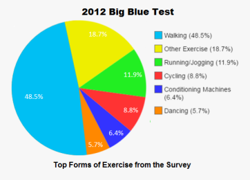 popular forms of exercise