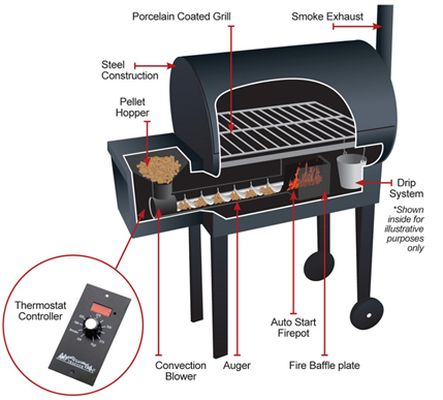 What Is A Pellet Smoker Grill | Sante Blog