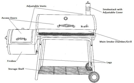 Offset Smokers Are Among The Most Por Styles Around They Us A Traditional Design Where You Have Cooking Chamber Laid Down Horizontally Instead Of